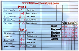 Fleetwood Town Flyers compete in 2017 Lancashire League Summer Series
